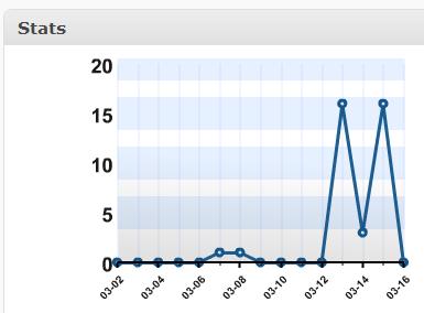 Ang M sa akong Blog Stat